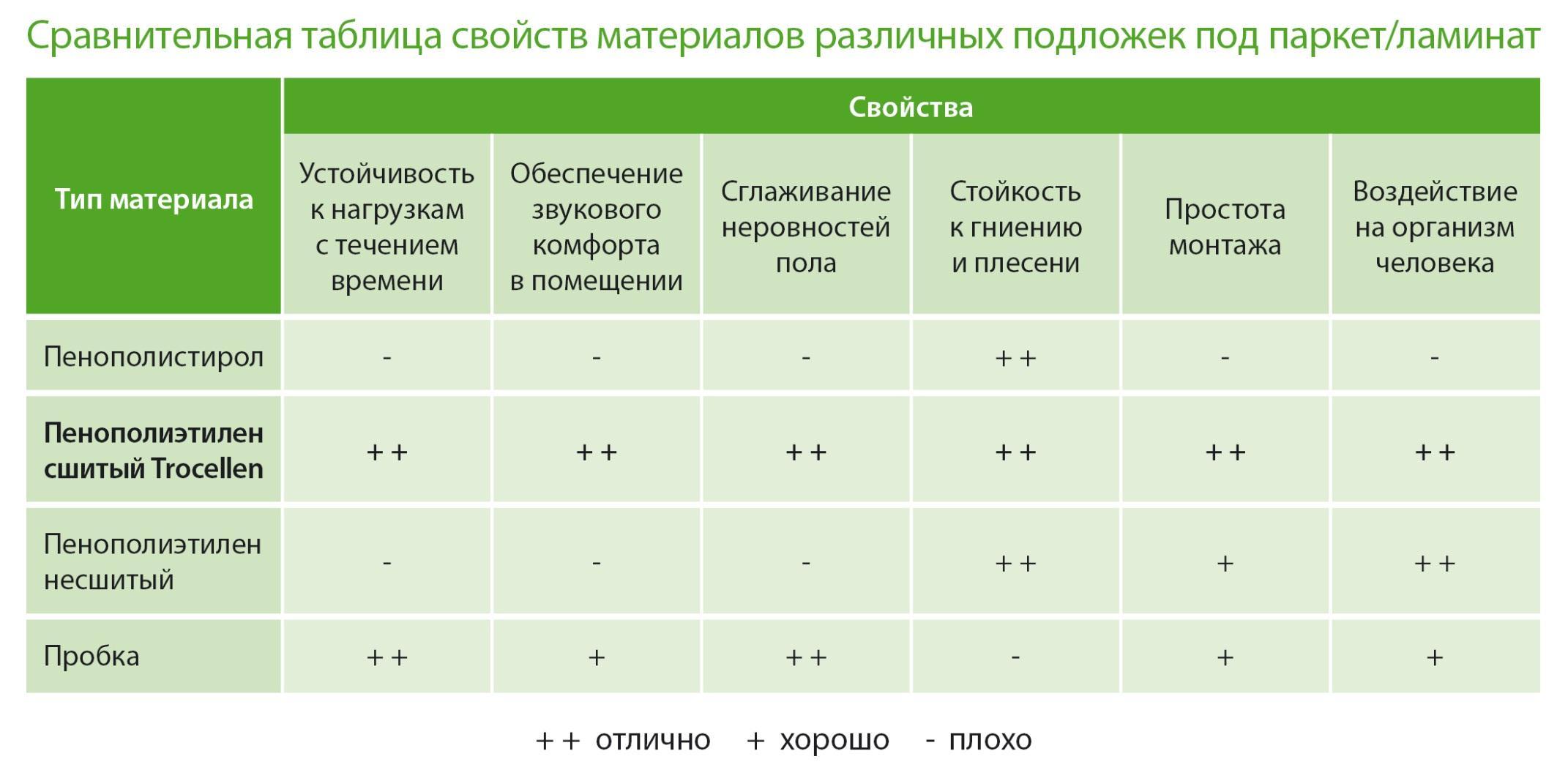 Сравнительная характеристика подложек из разных материалов